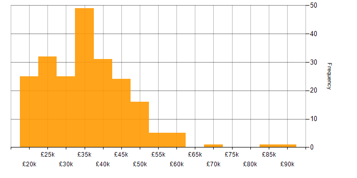 Salary histogram for MCP in England