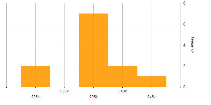 Salary histogram for MCP in the South West