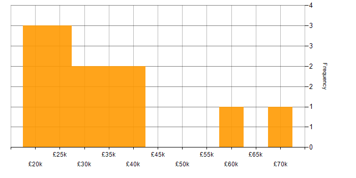 Salary histogram for MCP in Yorkshire