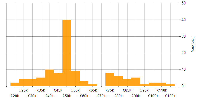 Salary histogram for MCSE in London