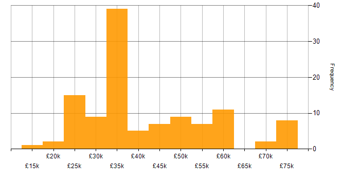 Salary histogram for MCSE in the South East