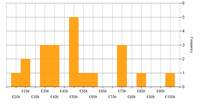 Salary histogram for MCTS in England