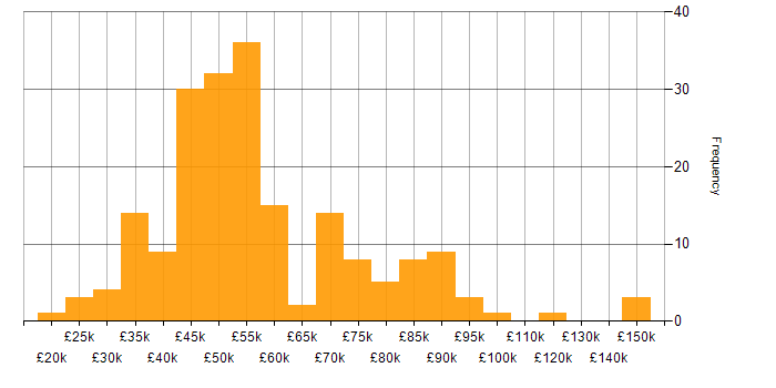 Salary histogram for Mentoring in the East of England