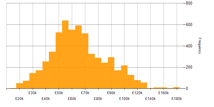 Salary histogram for Mentoring in England