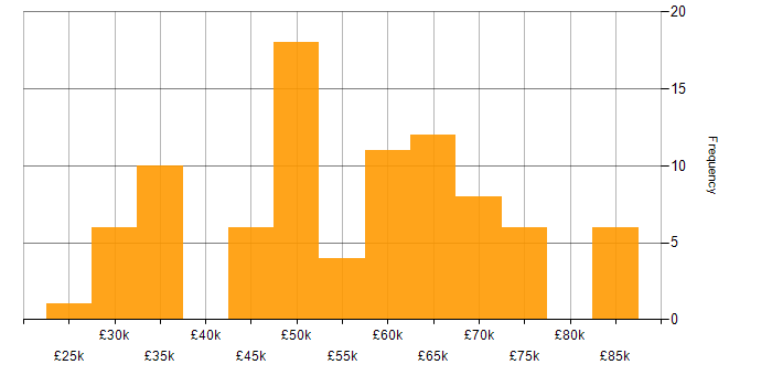 Salary histogram for Mentoring in Oxfordshire