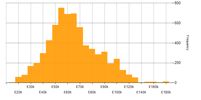 Salary histogram for Mentoring in the UK