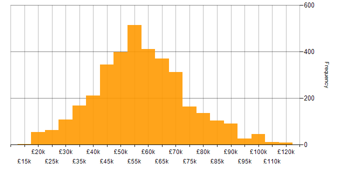 Salary histogram for Mentoring in the UK excluding London