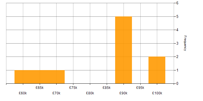 Salary histogram for Mesos in England