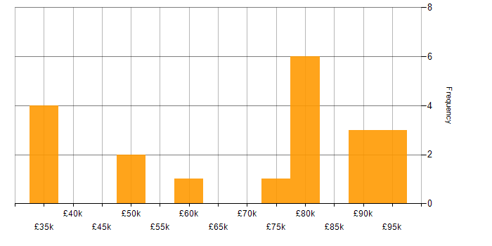 Salary histogram for Metasploit in the UK