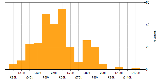 Salary histogram for Microservices in Scotland