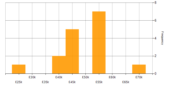 Salary histogram for Microsoft in Lincolnshire