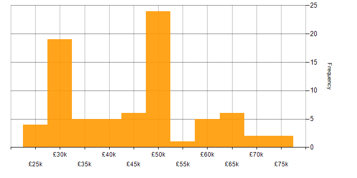 Salary histogram for Microsoft in Watford