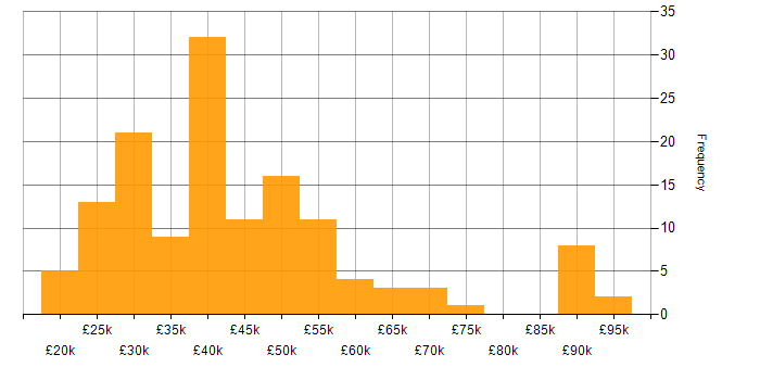 Salary histogram for Microsoft in West Sussex