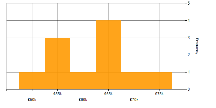 Salary histogram for Microsoft Analysis Services in the City of London