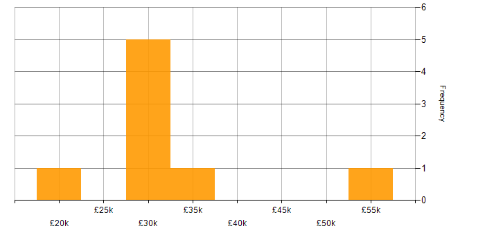 Salary histogram for Microsoft Certification in Guildford