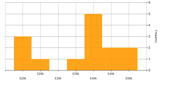 Salary histogram for Microsoft Data Protection Manager in the UK