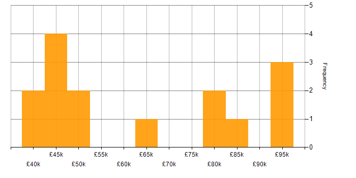 Salary histogram for Middleware in Berkshire