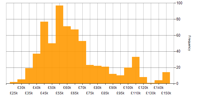 Salary histogram for Middleware in the UK