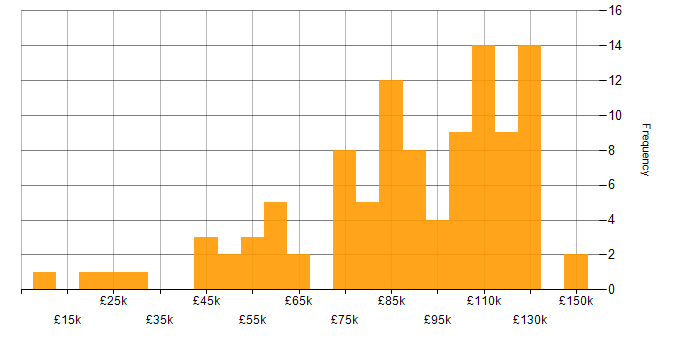 Salary histogram for MiFID in England