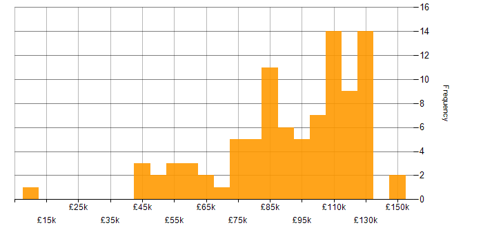 Salary histogram for MiFID in London