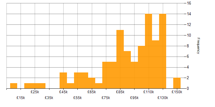 Salary histogram for MiFID in the UK