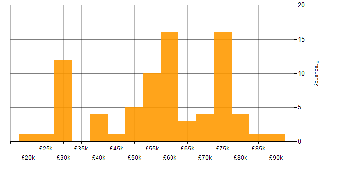 Salary histogram for Migration in Berkshire