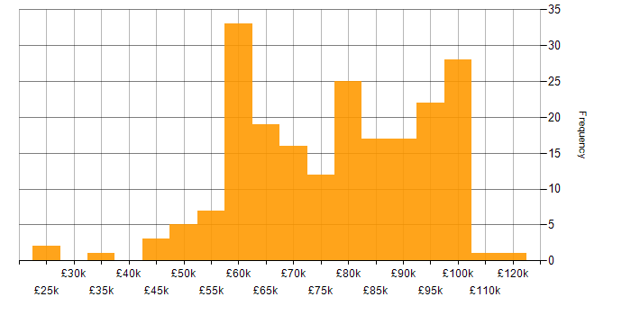 Salary histogram for Migration in the City of London