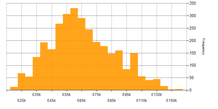 Salary histogram for Migration in England