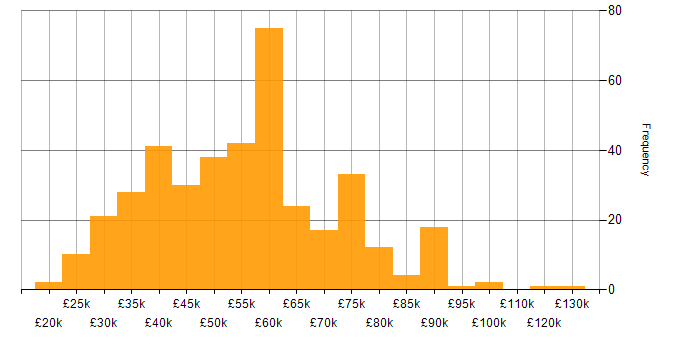 Salary histogram for Migration in the South East