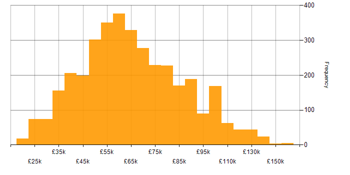 Salary histogram for Migration in the UK