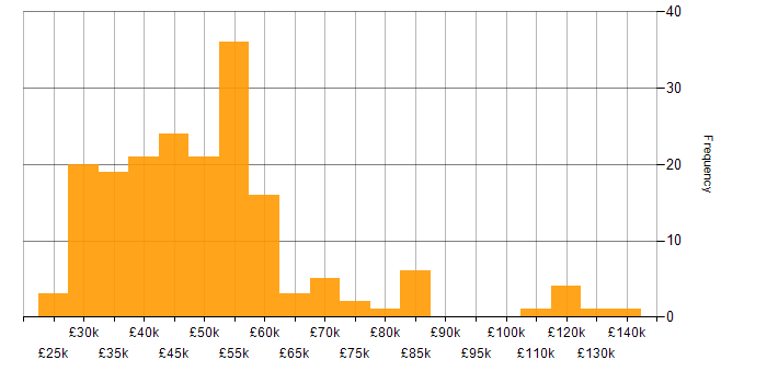 Salary histogram for Military in England