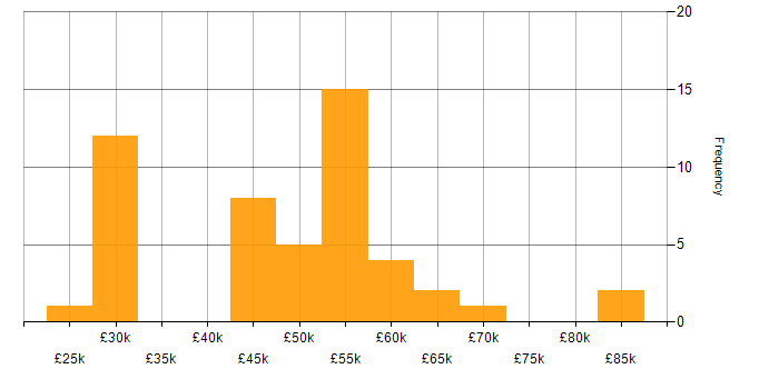 Salary histogram for Military in the South East