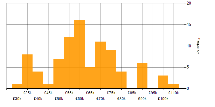 Salary histogram for Mobile App in the City of London