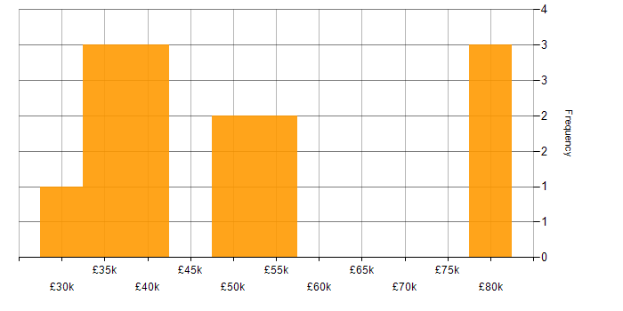 Salary histogram for Mobile App in Wales