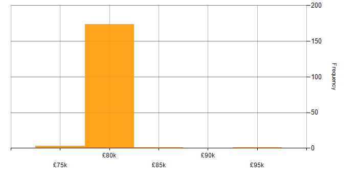 Salary histogram for Mobile Payment in England