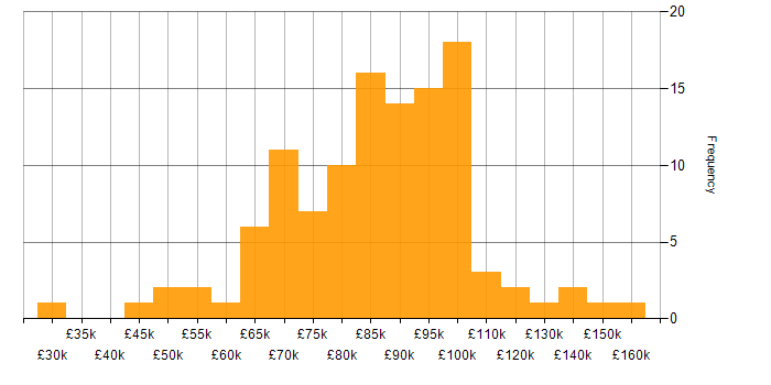 Salary histogram for MongoDB in the City of London