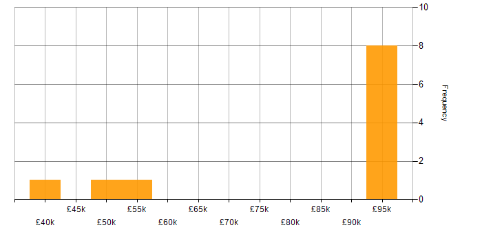 Salary histogram for MongoDB in Oxfordshire