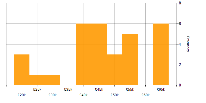 Salary histogram for Moodle in the UK