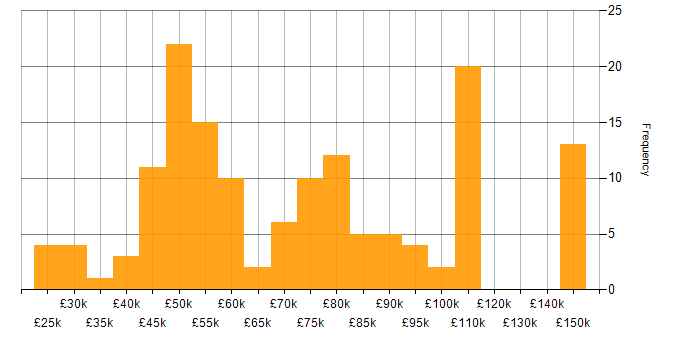 Salary histogram for Moq in the UK