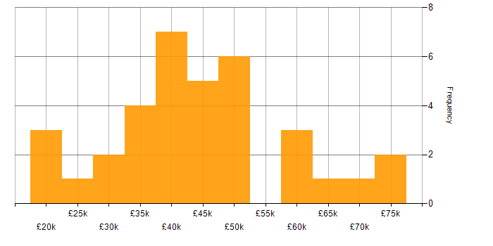 Salary histogram for MOS in the UK