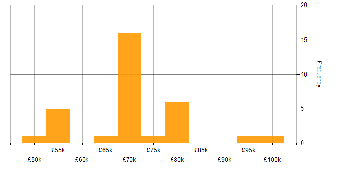 Salary histogram for MPLS in the City of London