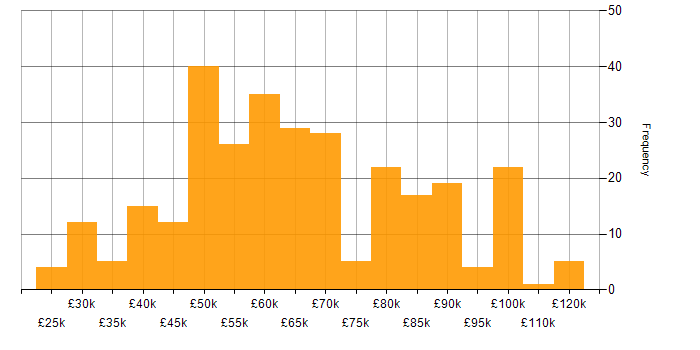 Salary histogram for MPLS in London