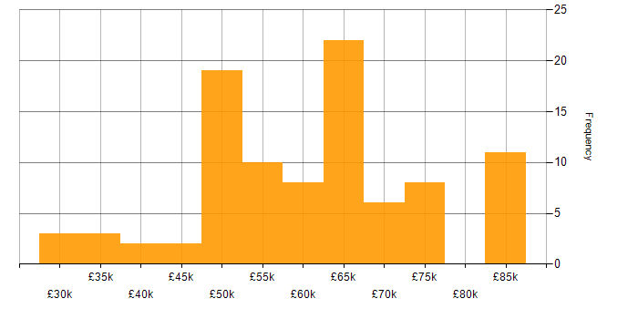 Salary histogram for MPLS in the South East