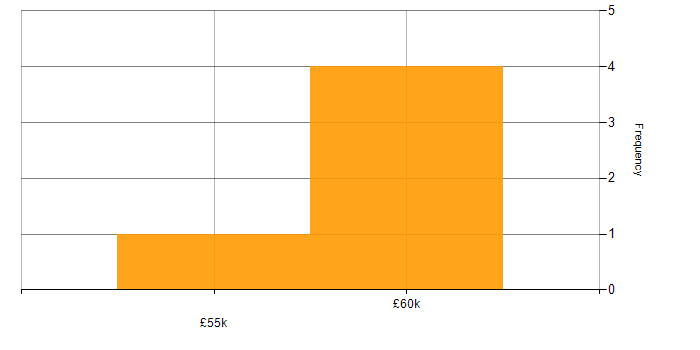 Salary histogram for mPOS in the UK