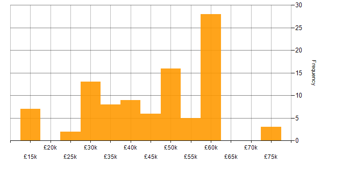 Salary histogram for MS Access in the UK