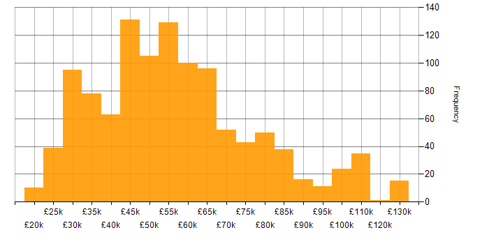 Salary histogram for Microsoft Excel in London