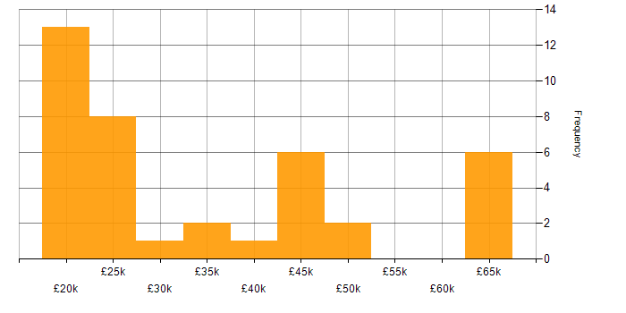 Salary histogram for Microsoft Excel in Staffordshire