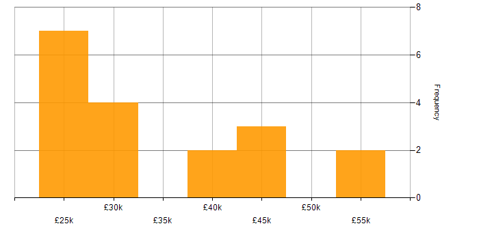 Salary histogram for Microsoft PowerPoint in the East Midlands