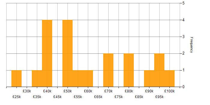 Salary histogram for Microsoft Project in Central London