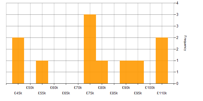 Salary histogram for MuleSoft in the City of London